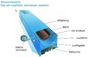 pagina_afbeeldingen/air-cushion_conveyor_system.jpg